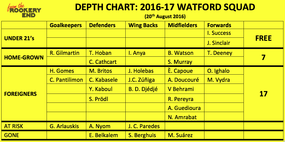 WFC DEPTH CHART