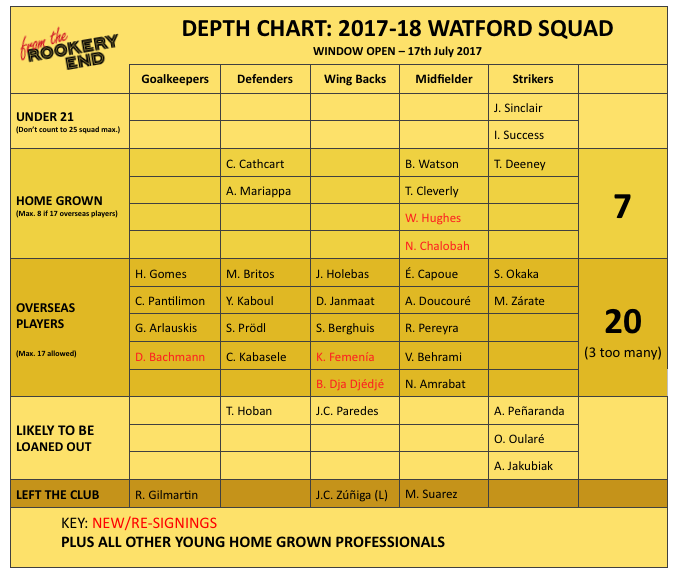 Depth Chart - July 2017